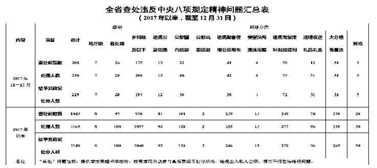 2017年11-12月全省查处违反中央八项规定精神问题208起
